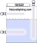 Naturallighting.com Ultraviolet Water Purifiers