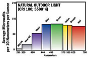 Naturallighting.com Vita-Lite Full Spectrum Lighting